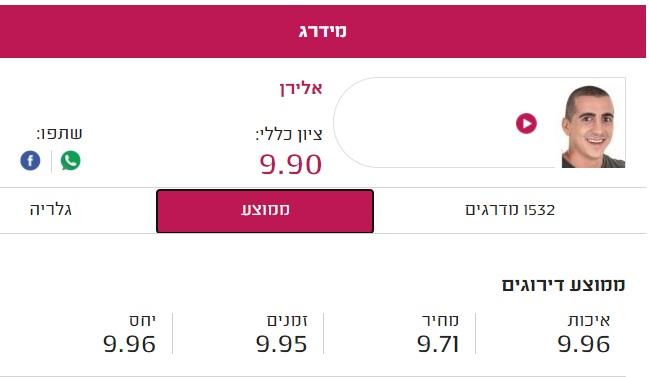 אלירן אינסטלטור א א אברהם ציון 99.9 במידרג